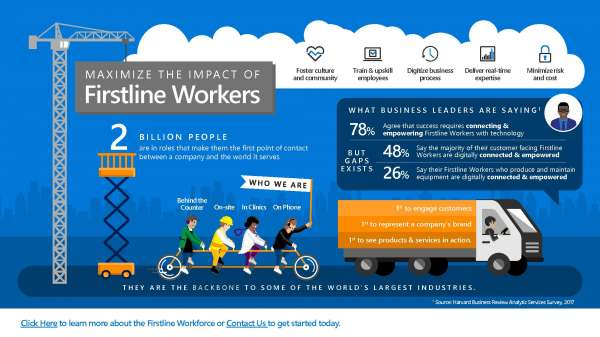 Maximize the Impact of Firstline Workers