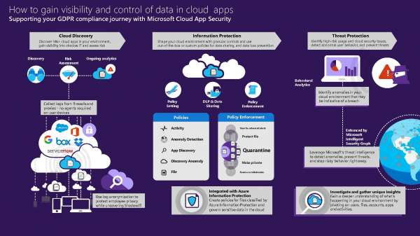 How to gain visibility and control of data in cloud apps