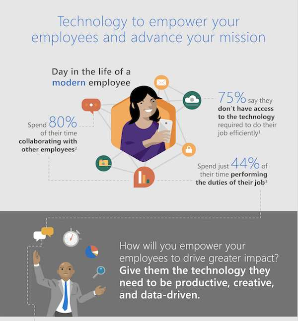 Technology to Empower Your Employees and Advance Your Mission
